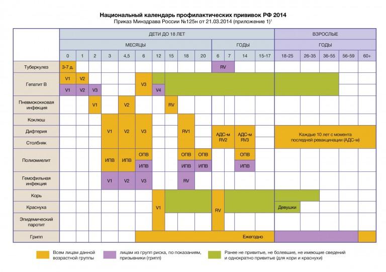 Приказ мз о национальном календаре профилактических прививок